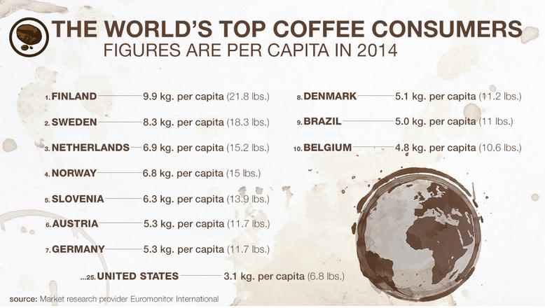 coffedrinkers